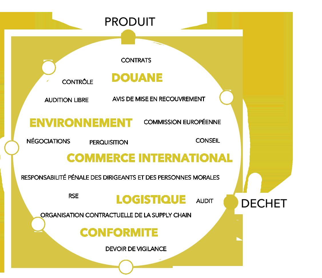consomation-dechets